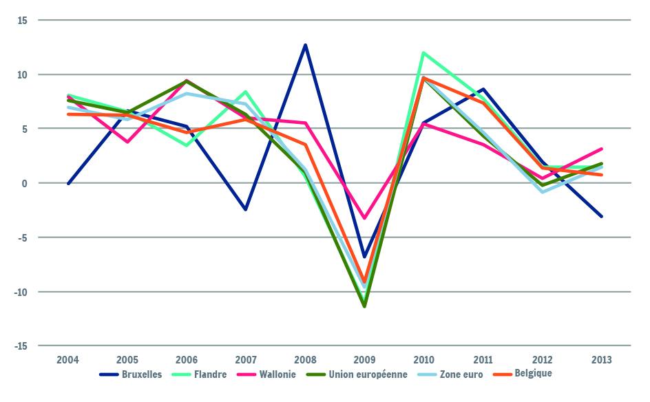Evolution des importations de biens et de services - taux de croissance en volume