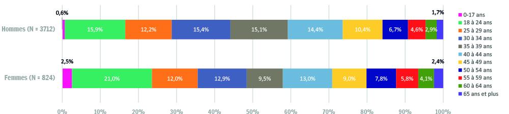 Répartition par genre et par tranche d'âges des bénéficiaires de l'hébergement d'urgence en Wallonie (2015)