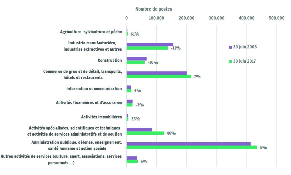 13f7bdeda44 Sources   Office national de Sécurité sociale (ONSS) – statistique  décentralisée   Les secteurs d activité correspondent aux secteurs A10  utilisés dans les ...