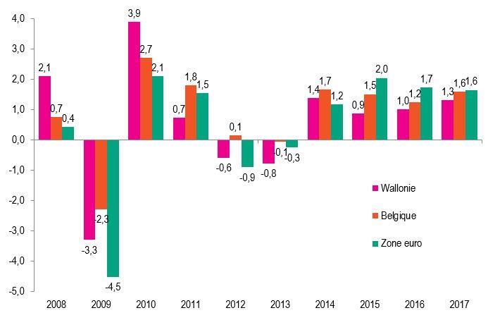 Source : ICN, calculs et prévisions IWEPS
