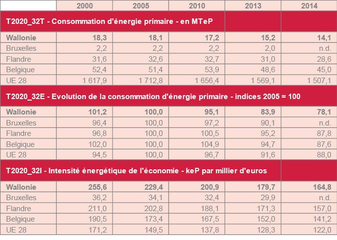 Sources : Eurostat et bilans énergétiques régionaux (VMM pour la Flandre, SPW-DGO4 pour la Wallonie, Bruxelles environnement pour Bruxelles) ; Calculs : IWEPS