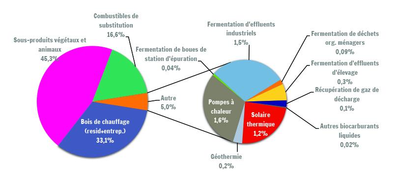 Sources : SPW – DGO4 - Aménagement du territoire, logement, patrimoine et énergie - Direction énergie et bâtiment durable (DEBD), Institut de conseils et d'études en développement durable (ICEDD), données février 2017 ; Calculs : IWEPS