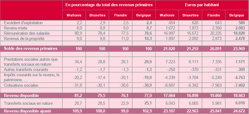 Sources : ICN; Calculs : IWEPS (février 2017)
