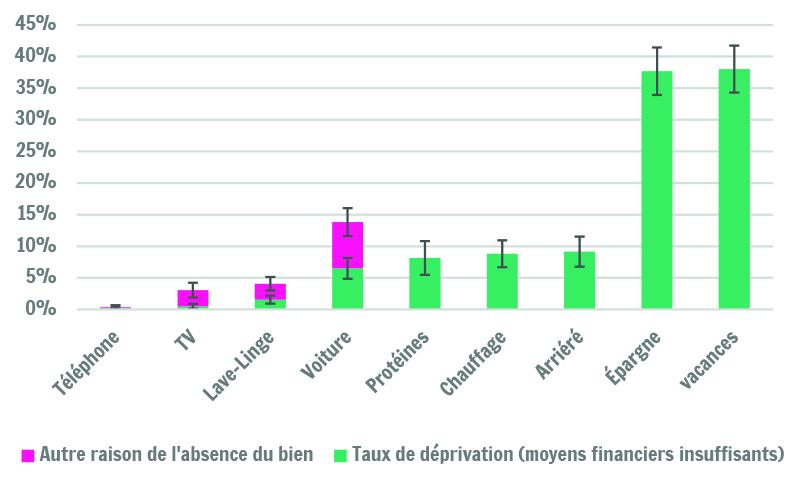 Sources : SILC 2015 ; Calculs IWEPS. NB Les intervalles de confiance sont indiqués pour les taux de déprivations et pour la proportion totale des personnes qui n'ont pas le bien mentionné (pas uniquement les autres raisons).