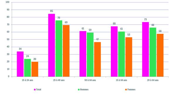 Sources : Steunpunt Werk - Vlaamse Arbeidsrekening, moyenne annuelle 2014