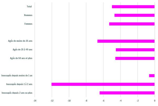 Sources : ONEM, FOREM, Arbeitsamt der Deutschsprachigengemeinschaft (ADG), moyennes annuelles