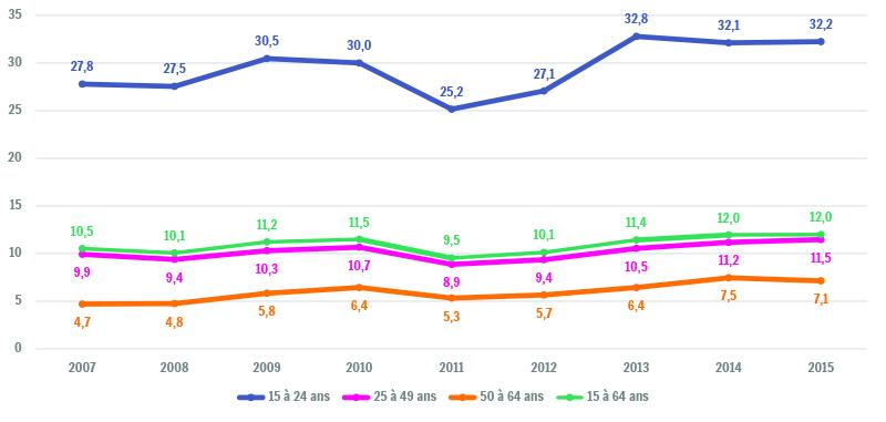 Sources : SPF-Economie / Direction générale Statistiques - Enquêtes sur les Forces de Travail, moyennes annuelles