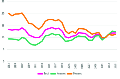 Sources : SPF-Economie / Direction générale Statistiques - Enquêtes sur les Forces de Travail ; Eurostat ; Steuntpunt Werk, moyennes annuelles