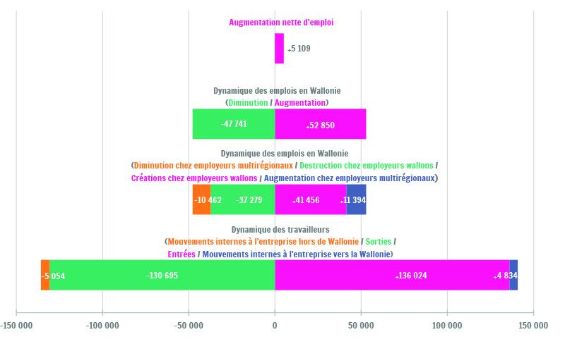 Sources : DynaMreg. IBSA - IWEPS - Departement WSE van de Vlaamse overheid - ONSS - HIVA-KU Leuven ; données ONSS hors ORPSS