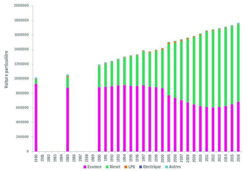 Sources : SPF-Economie / Direction générale Statistiques - Parc de véhicules à moteur ; Calculs : Iweps.