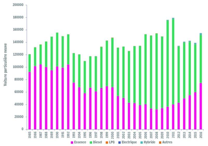 Sources : SPF-Economie / Direction générale Statistiques et Information économique