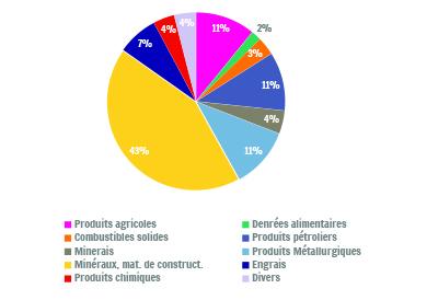 Sources : SPW - DGO2 - Mobilité et voies hydrauliques ; Calculs : IWEPS