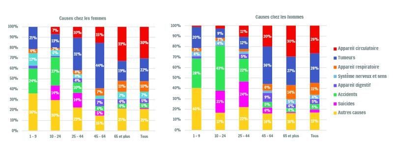 Sources : SPF-Economie / Direction générale Statistiques ; Calculs : IWEPS-OWS