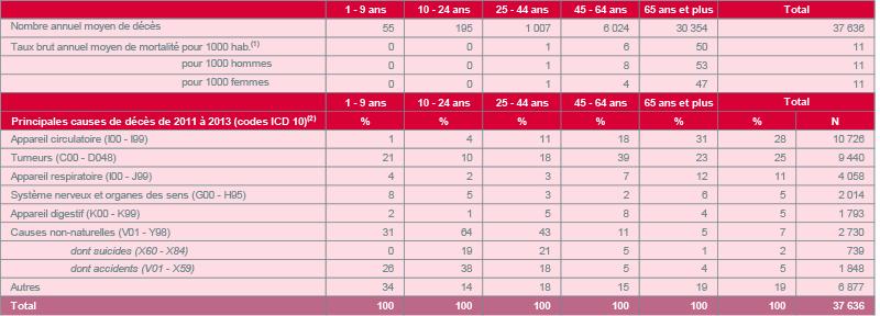 (1)Le taux brut annuel moyen de mortalité pour 1000 habitants est le nombre moyen de décès observés pour 1000 habitants par an au cours de la période étudiée. (2)Les codes 'ICD 10' font référence à la 10ème édition de la classification internationale des maladies et problèmes de santé connexes publiée par l'Organisation mondiale de la Santé Sources : SPF-Economie / Direction générale Statistiques ; Calculs : IWEPS - OWS
