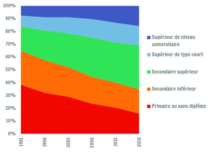 niveau de dipl u00f4me de la population de 25 ans et plus