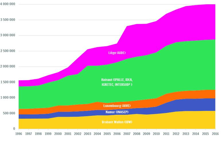assainissement equivalent habitant