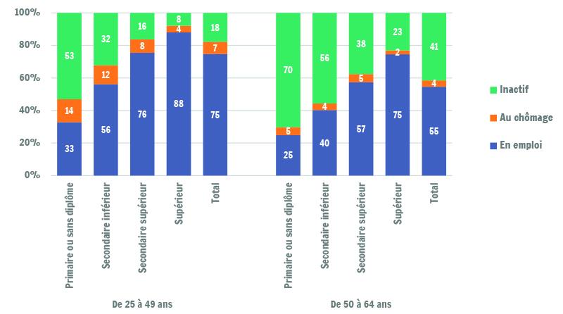 400ce173cd7 Structure d activité des 25-64 ans selon le niveau de diplôme - Iweps